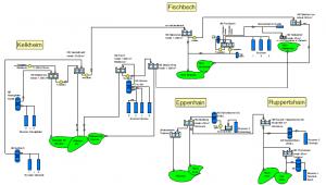 Wasser 3 - Anlagenübersicht
