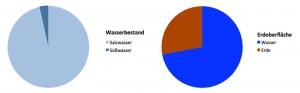Bild 2: Anteil Wasser an Erdoberfläche, Anteil Süßwasser am gesamten Wasserbestand